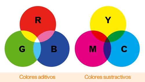 teoría del color colores-aditivos-sustractivos