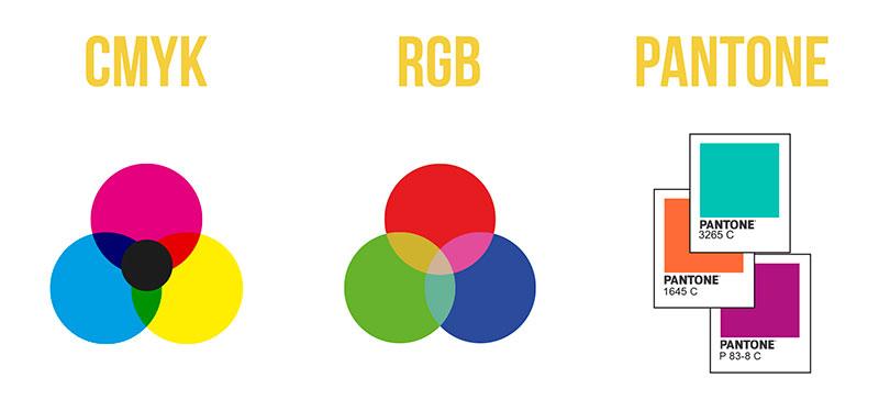 CMYK, RGB y Pantone son estándares de la industria para perfiles de color