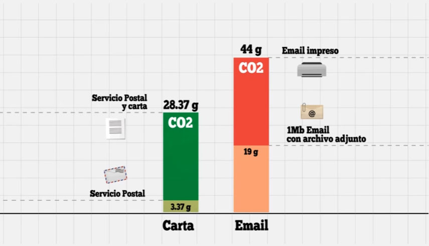 carta-vs-email