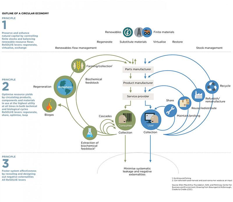 economia-circular_800