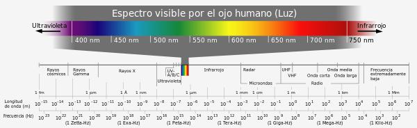 espectro-luz