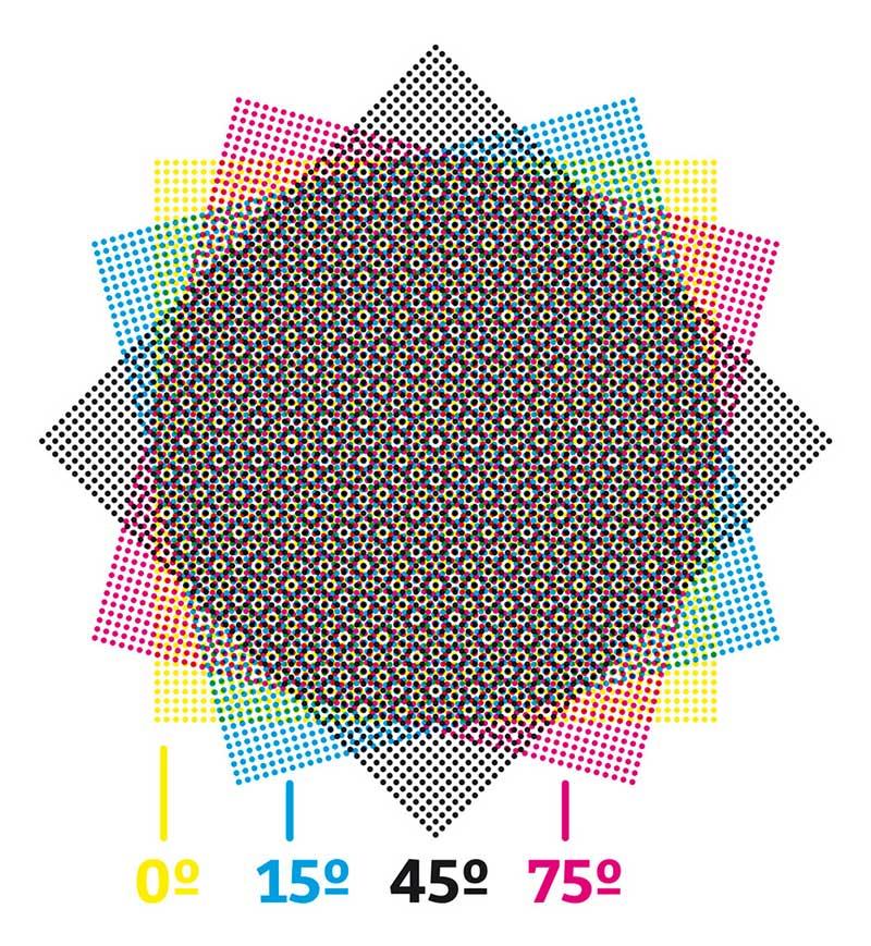 CMYK : Comment on obtient l'Impression en couleur